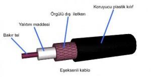 koaksiyel_coaxial_kablo_2-300x154